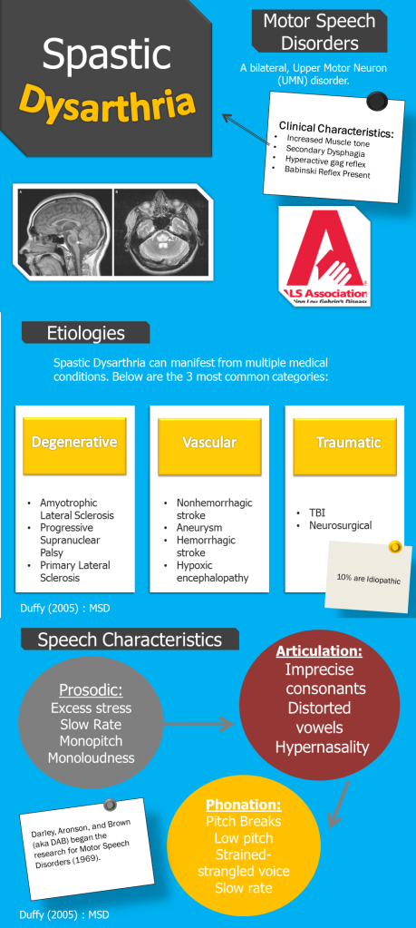 Dysarthria Type - Spastic Dysarthria study