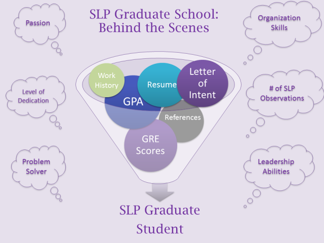 SLP Grad school - behind the scenes