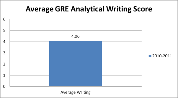 average gre analytical writing score for SLP grad school