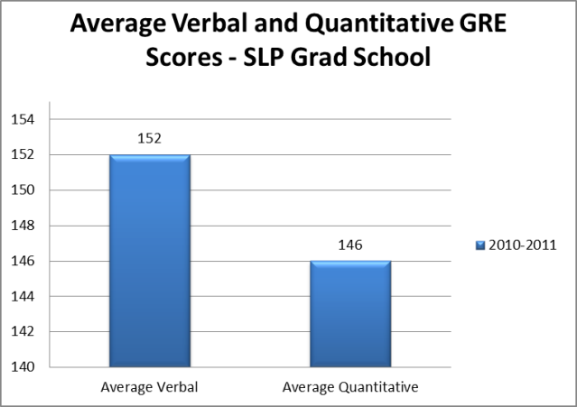 average verbal - quantitative scores for SLP grad school