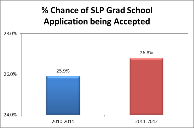 chance of SLP grad school application being accepted