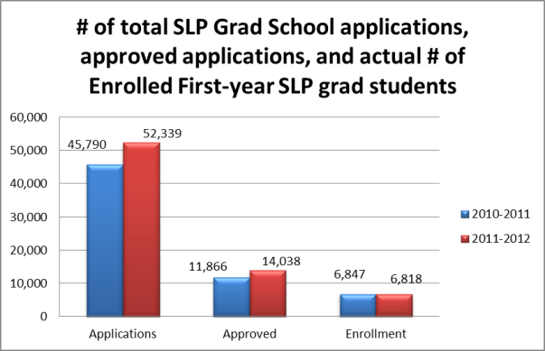 total SLP grad school applications - acceptance - enrollment
